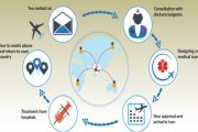 medical tourism process