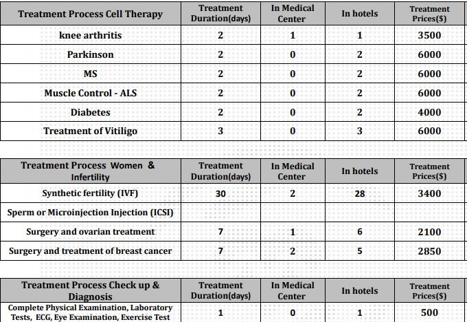medical cell therapy
